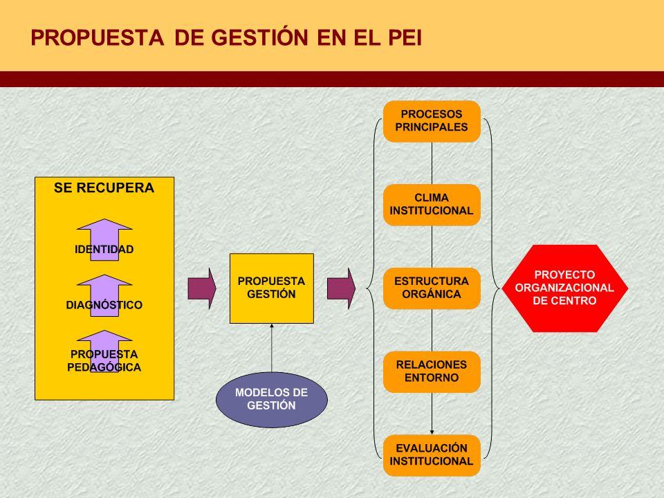 PROPUESTA DE GESTIÓN EN EL PEI