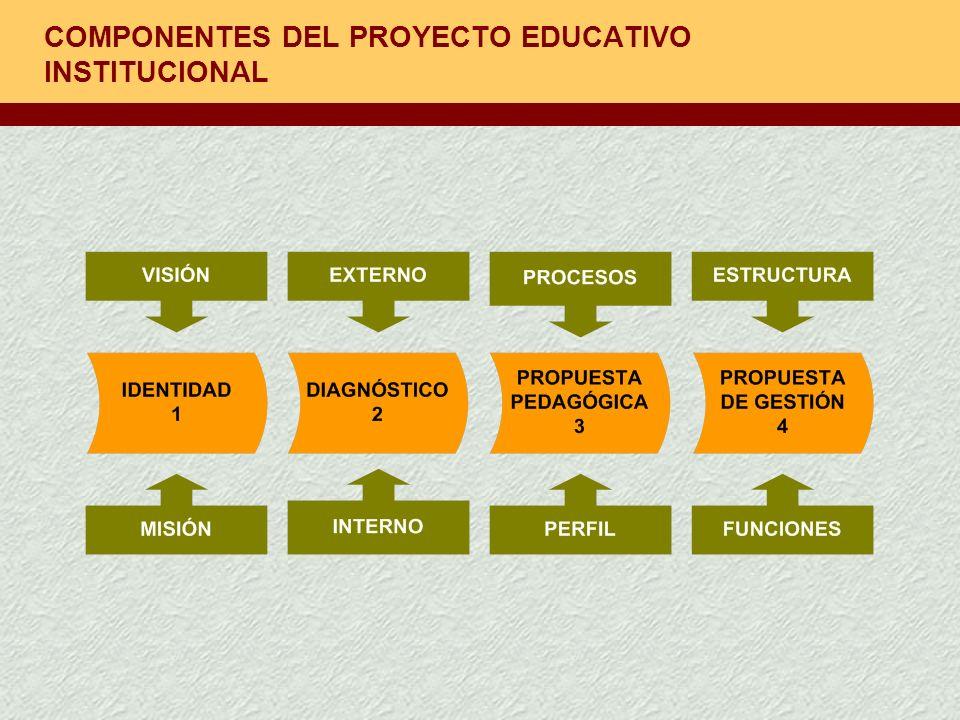 ¿CÓMO INFLUYE EL PEI EN LA AUTONOMÍA DE LA INSTITUCIÓN EDUCATIVA.