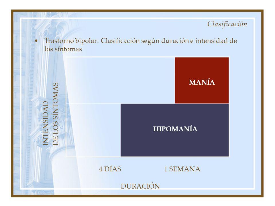 Clasificación Trastorno bipolar: Clasificación según duración e intensidad de los síntomas MANÍA HIPOMANÍA 4 DÍAS DURACIÓN 1 SEMANA INTENSIDAD DE LOS SÍNTOMAS