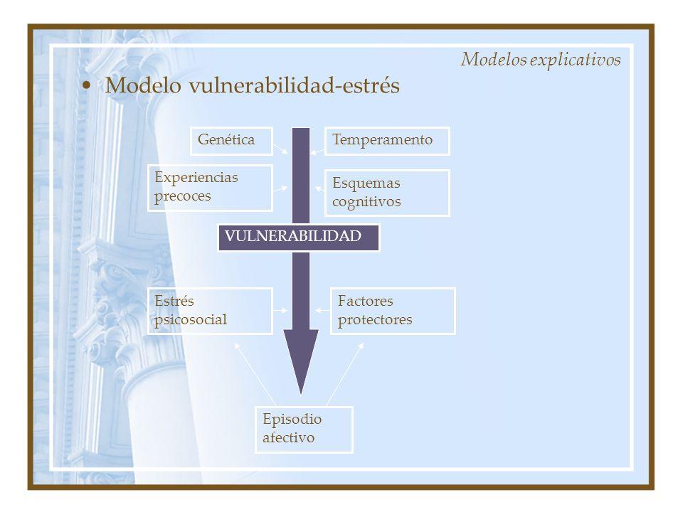 Modelos explicativos Modelo vulnerabilidad-estrés Genética Experiencias precoces Esquemas cognitivos Temperamento Estrés psicosocial Factores protecto