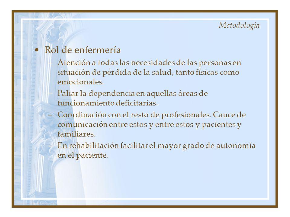 Rol de enfermería –Atención a todas las necesidades de las personas en situación de pérdida de la salud, tanto físicas como emocionales. –Paliar la de