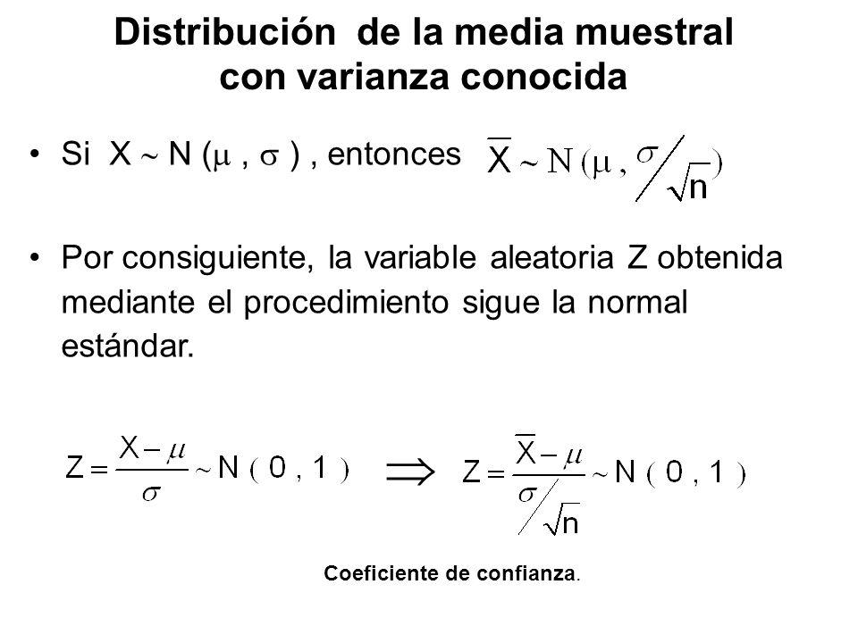Distribución de la media muestral con varianza conocida Si X N (, ), entonces Por consiguiente, la variable aleatoria Z obtenida mediante el procedimi