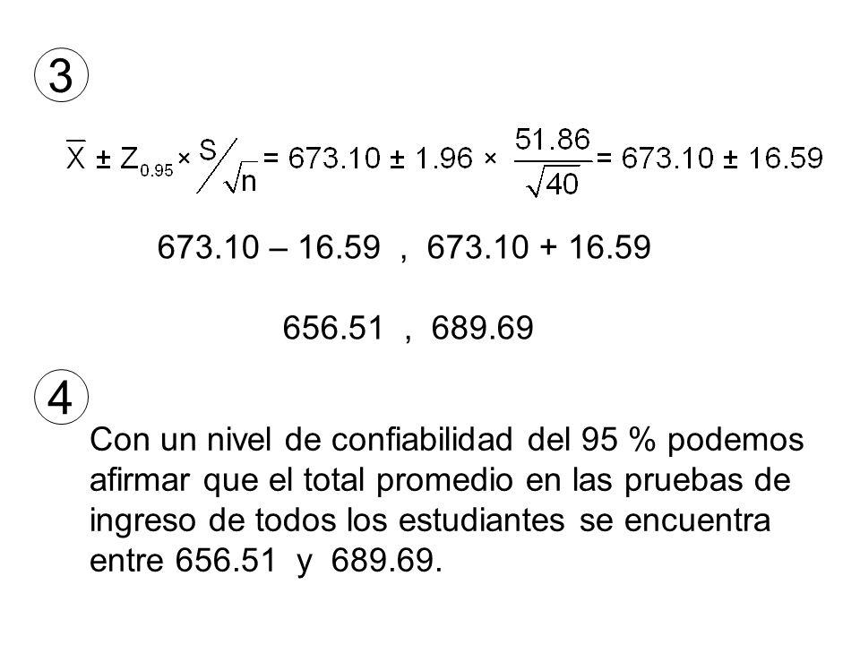 3 673.10 – 16.59, 673.10 + 16.59 656.51, 689.69 Con un nivel de confiabilidad del 95 % podemos afirmar que el total promedio en las pruebas de ingreso