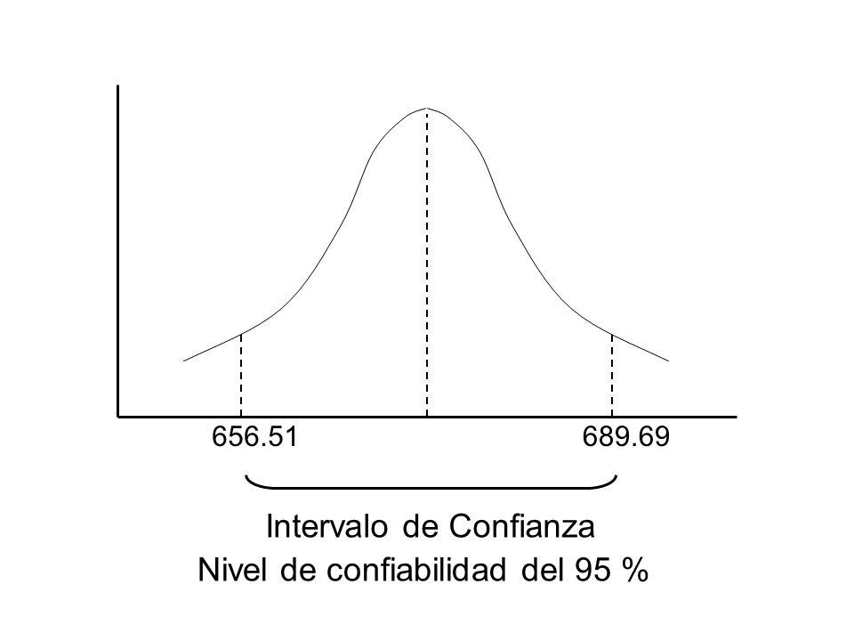 Intervalo de Confianza 656.51689.69 Nivel de confiabilidad del 95 %