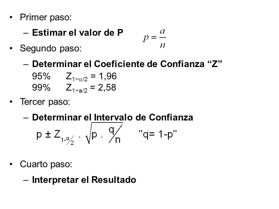Primer paso: –Estimar el valor de P Segundo paso: –Determinar el Coeficiente de Confianza Z 95% Z 1 /2 = 1,96 99% Z 1a/2 = 2,58 Tercer paso: –Determin