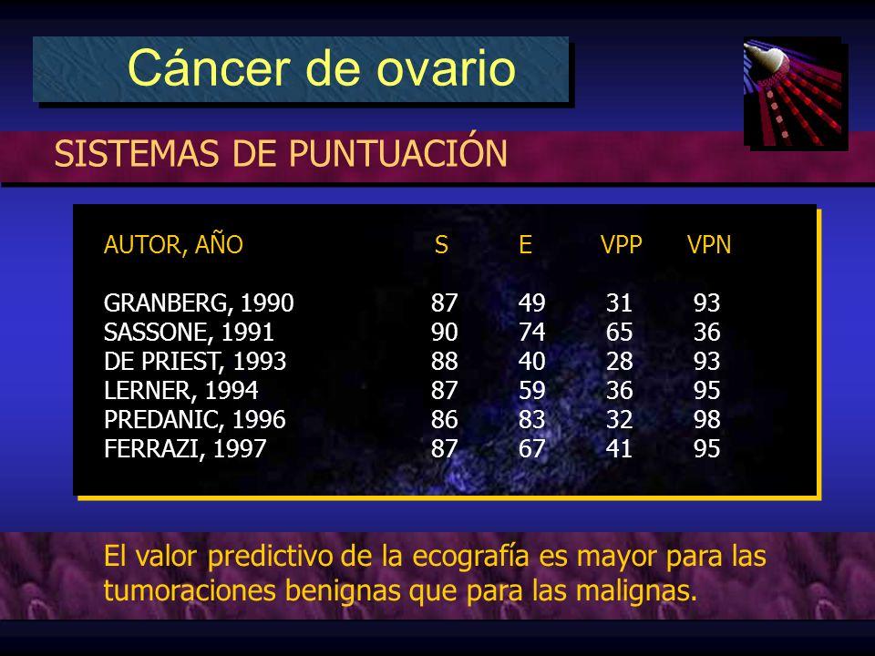 SISTEMAS DE PUNTUACIÓN Cáncer de ovario AUTOR, AÑO SE VPP VPN GRANBERG, 199087493193 SASSONE, 1991 90 746536 DE PRIEST, 199388402893 LERNER, 199487593695 PREDANIC, 199686833298 FERRAZI, 199787674195 AUTOR, AÑO SE VPP VPN GRANBERG, 199087493193 SASSONE, 1991 90 746536 DE PRIEST, 199388402893 LERNER, 199487593695 PREDANIC, 199686833298 FERRAZI, 199787674195 El valor predictivo de la ecografía es mayor para las tumoraciones benignas que para las malignas.