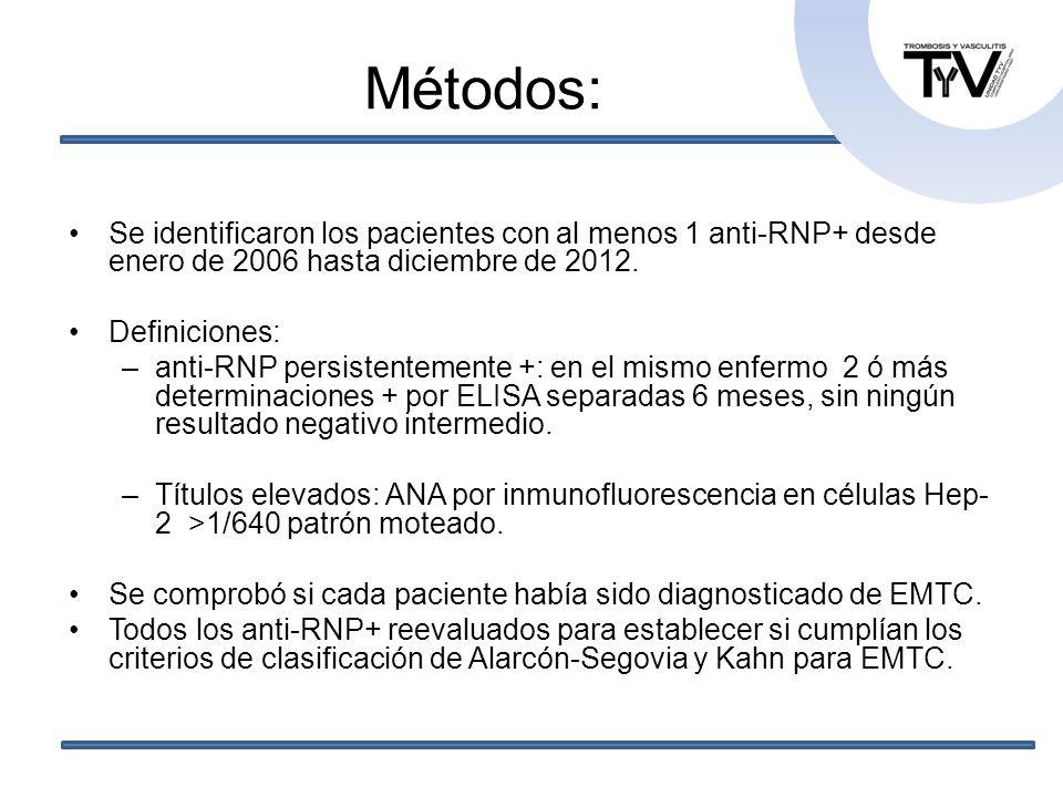 Resultados: Tras 7 años de período de estudio 15.173 determinaciones de anti-RNP Positivas: 235 (1.55%) en 84 pacientes De estos 84 pacientes: 23 excluídos por falta de información 18 (21%) anti-RNP fue + en sólo 1 ocasión, con otras negativas (se consideró falso +).