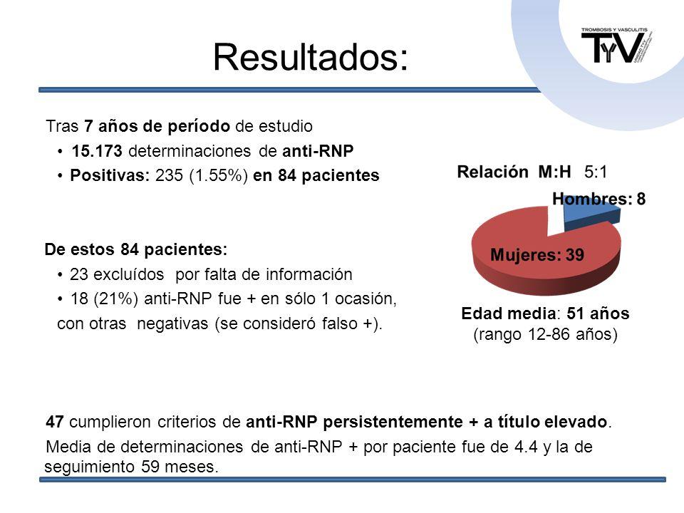 Resultados: Tras 7 años de período de estudio 15.173 determinaciones de anti-RNP Positivas: 235 (1.55%) en 84 pacientes De estos 84 pacientes: 23 excl