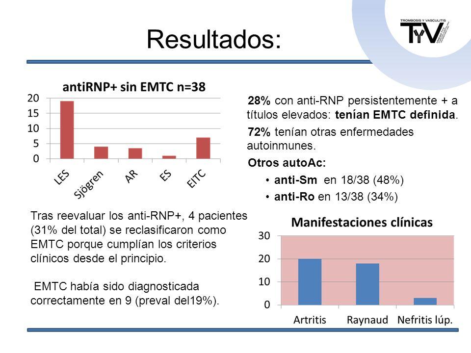 28% con anti-RNP persistentemente + a títulos elevados: tenían EMTC definida. 72% tenían otras enfermedades autoinmunes. Otros autoAc: anti-Sm en 18/3