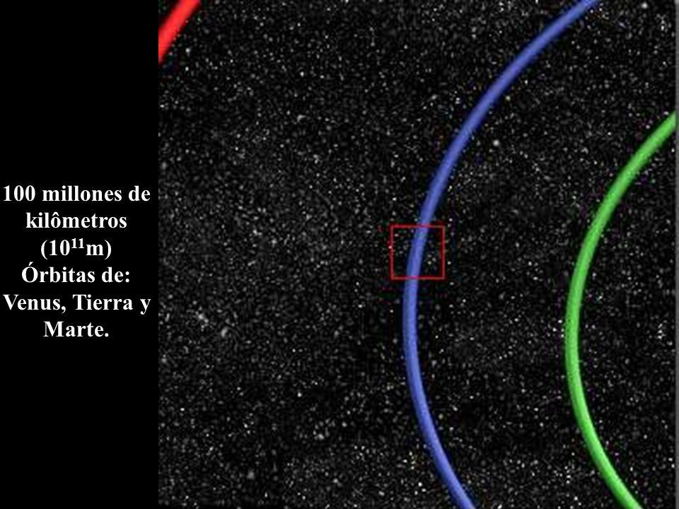 100 millones de kilômetros (10 11 m) Órbitas de: Venus, Tierra y Marte.