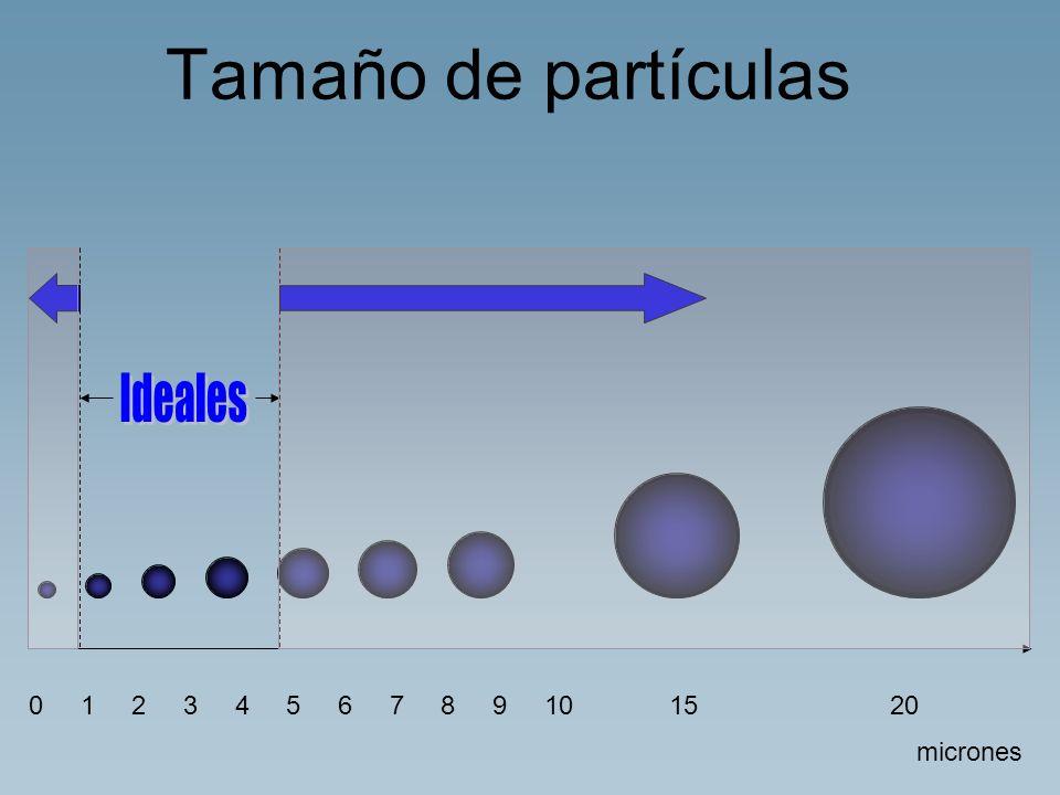 Tamaño de partículas 0 1 2 3 4 5 6 7 8 9 1015 20 micrones