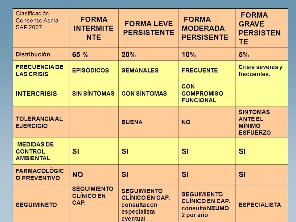 Clasificación Consenso Asma- SAP 2007 FORMA INTERMITE NTE FORMA LEVE PERSISTENTE FORMA MODERADA PERSISENTE FORMA GRAVE PERSISTEN TE Distribución 65 %2