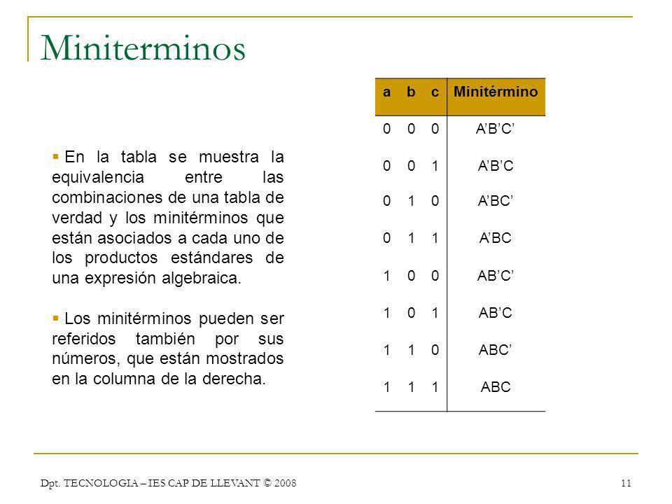 Dpt. TECNOLOGIA – IES CAP DE LLEVANT © 2008 11 Miniterminos abcMinitérmino 000ABC 001 010 011 100 101 110 111 En la tabla se muestra la equivalencia e