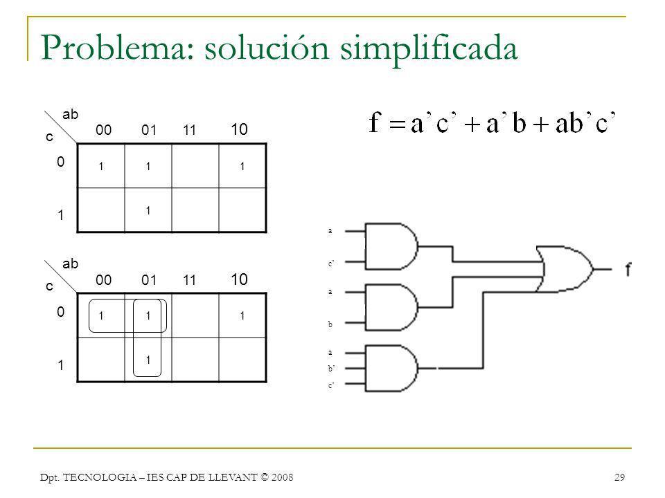 Dpt. TECNOLOGIA – IES CAP DE LLEVANT © 2008 29 111 1 00 01 11 10 0101 ab c 111 1 00 01 11 10 0101 ab c Problema: solución simplificada a b c a b a c