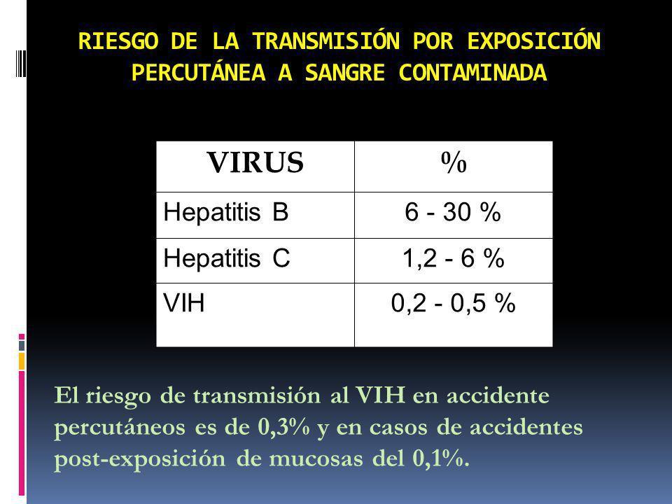 RIESGO DE LA TRANSMISIÓN POR EXPOSICIÓN PERCUTÁNEA A SANGRE CONTAMINADA El riesgo de transmisión al VIH en accidente percutáneos es de 0,3% y en casos