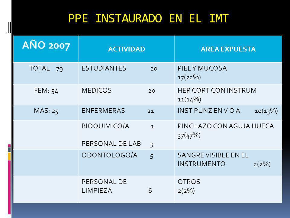PPE INSTAURADO EN EL IMT AÑO 2007 ACTIVIDADAREA EXPUESTA TOTAL 79ESTUDIANTES 20PIEL Y MUCOSA 17(22%) FEM: 54MEDICOS 20HER CORT CON INSTRUM 11(14%) MAS