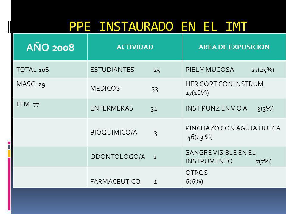 PPE INSTAURADO EN EL IMT AÑO 2008 ACTIVIDADAREA DE EXPOSICION TOTAL 106ESTUDIANTES 25PIEL Y MUCOSA 27(25%) MASC: 29 MEDICOS 33 HER CORT CON INSTRUM 17