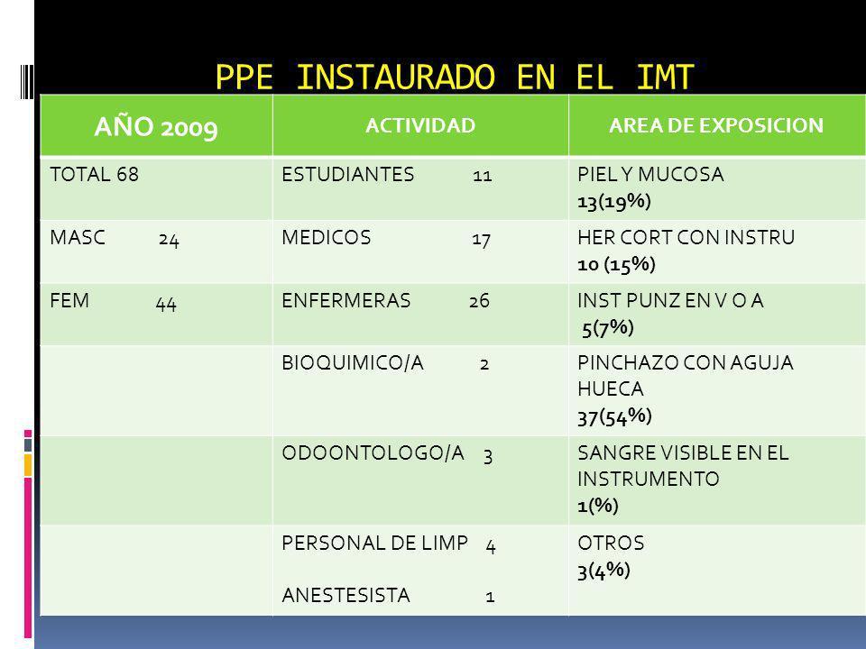 PPE INSTAURADO EN EL IMT AÑO 2009 ACTIVIDADAREA DE EXPOSICION TOTAL 68ESTUDIANTES 11PIEL Y MUCOSA 13(19%) MASC 24MEDICOS 17HER CORT CON INSTRU 10 (15%