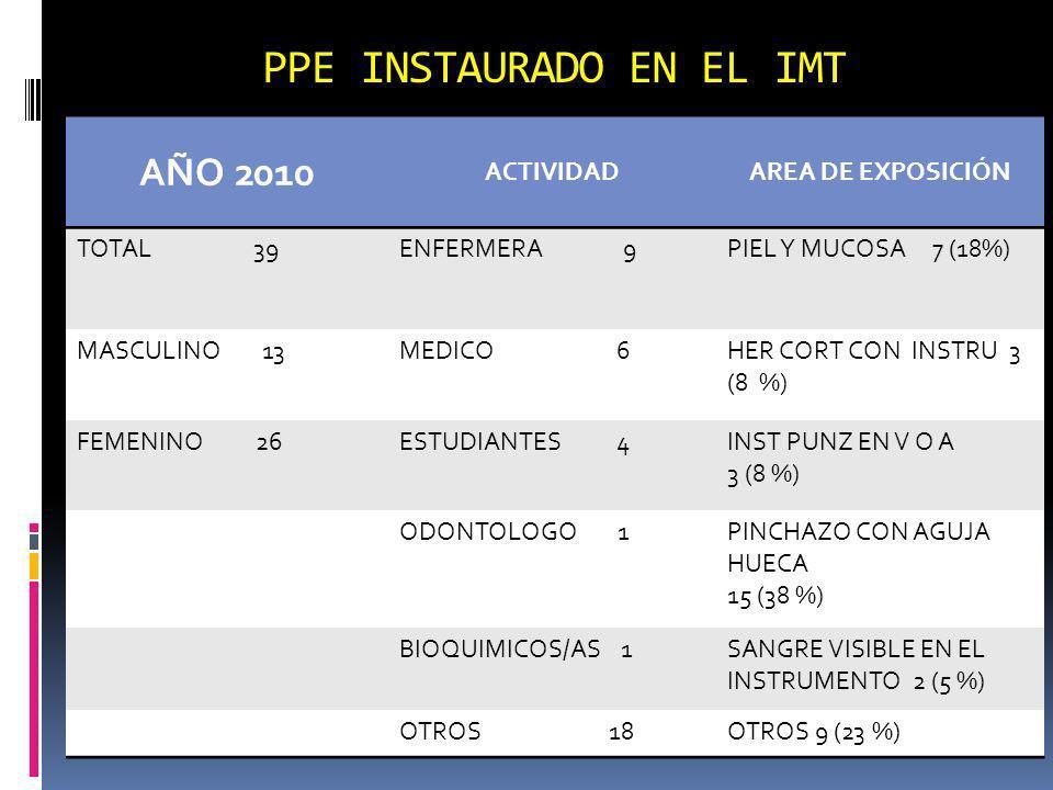 AÑO 2010 ACTIVIDADAREA DE EXPOSICIÓN TOTAL 39ENFERMERA 9PIEL Y MUCOSA 7 (18%) MASCULINO 13MEDICO 6HER CORT CON INSTRU 3 (8 %) FEMENINO 26ESTUDIANTES 4