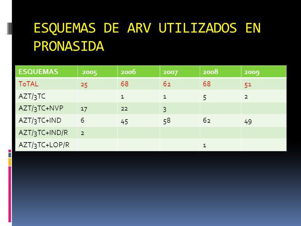 ESQUEMAS DE ARV UTILIZADOS EN PRONASIDA ESQUEMAS 20052006200720082009 T0TAL2568626851 AZT/3TC1152 AZT/3TC+NVP17223 AZT/3TC+IND645586249 AZT/3TC+IND/R2