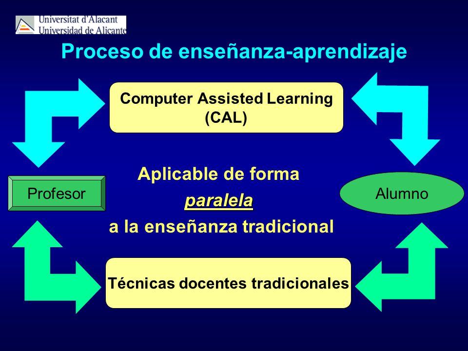 Proceso de enseñanza-aprendizaje Profesor Alumno Computer Assisted Learning (CAL) Técnicas docentes tradicionales Aplicable de formaparalela a la ense
