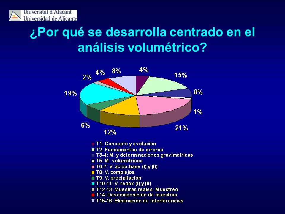 ¿Por qué se desarrolla centrado en el análisis volumétrico?