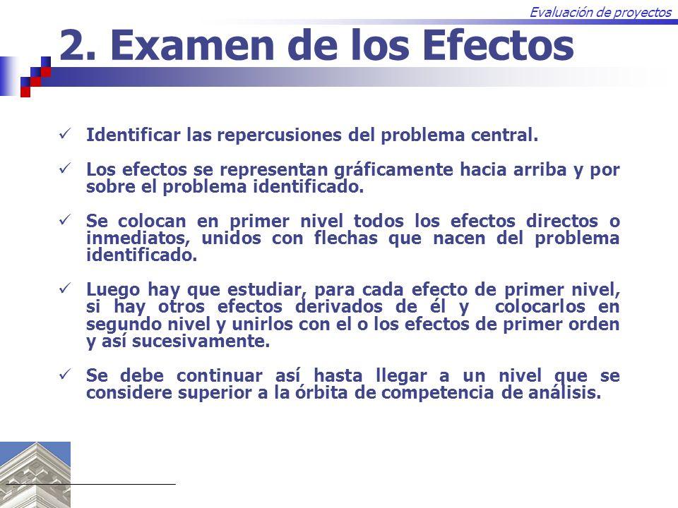 Evaluación de proyectos 2. Examen de los Efectos Identificar las repercusiones del problema central. Los efectos se representan gráficamente hacia arr