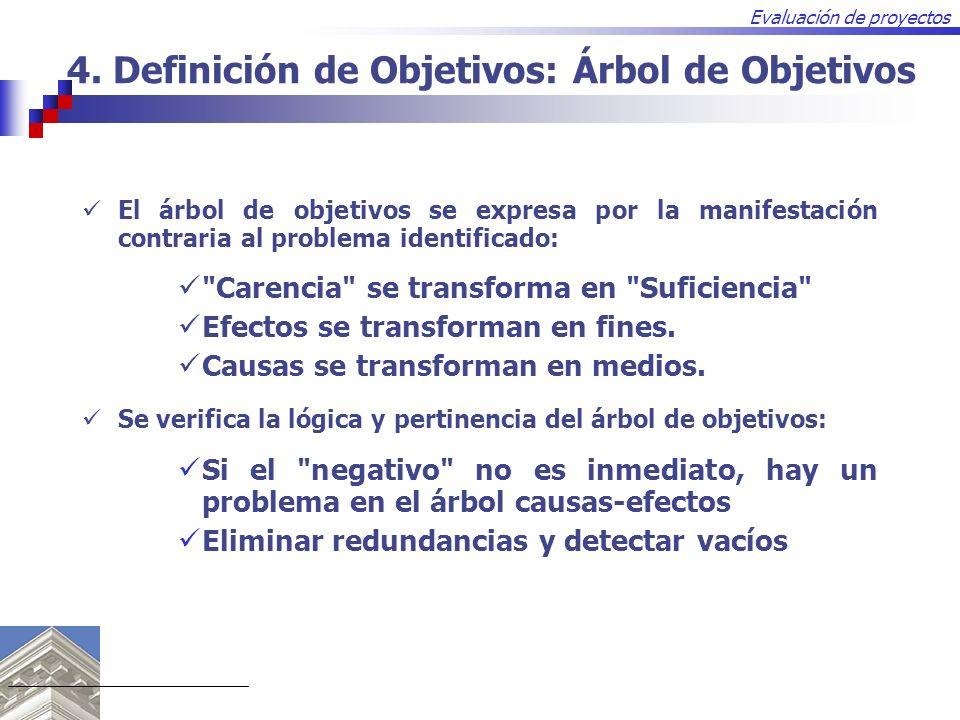 Evaluación de proyectos 4. Definición de Objetivos: Árbol de Objetivos El árbol de objetivos se expresa por la manifestación contraria al problema ide