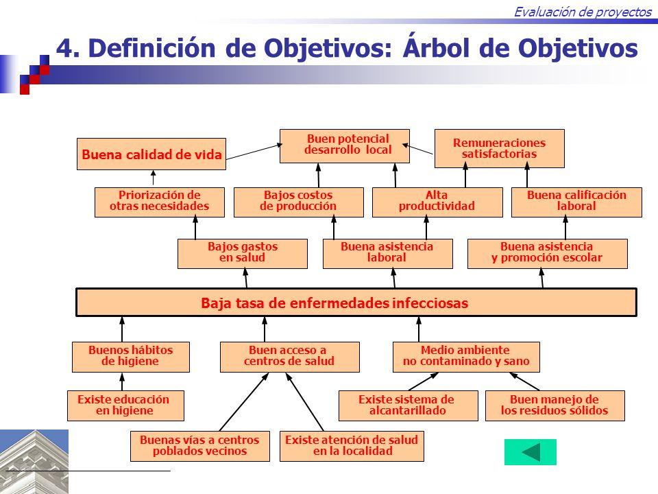 Evaluación de proyectos Baja tasa de enfermedades infecciosas Buenos hábitos de higiene Buen acceso a centros de salud Medio ambiente no contaminado y