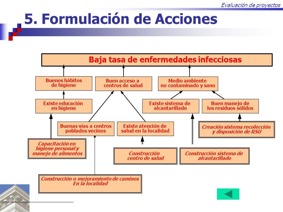 Evaluación de proyectos 5. Formulación de Acciones Construcción o mejoramiento de caminos En la localidad Baja tasa de enfermedades infecciosas Buenos
