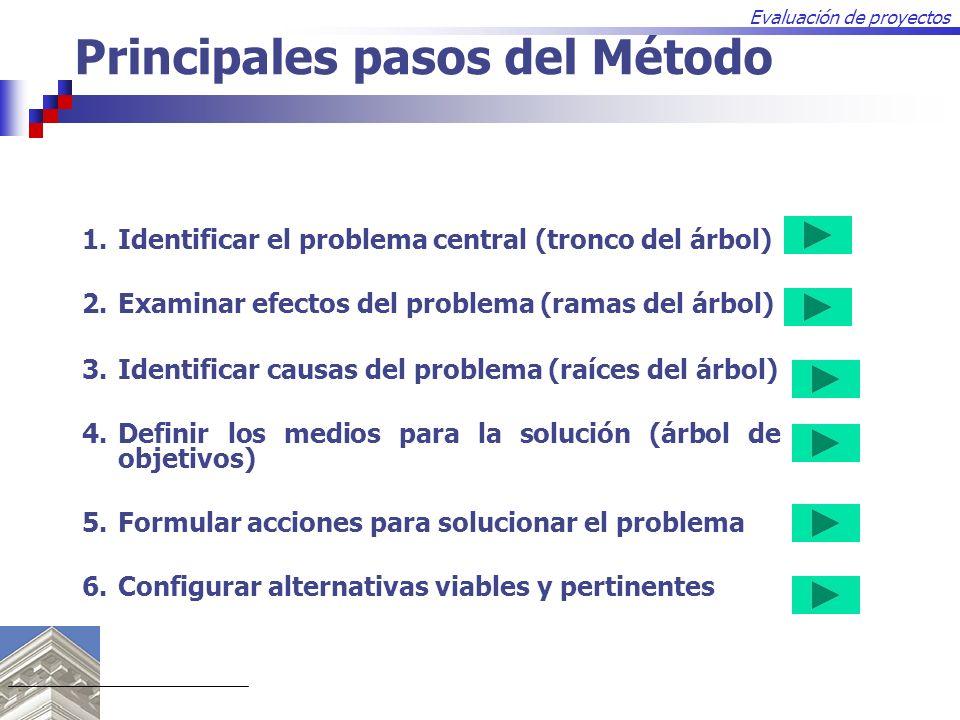 Evaluación de proyectos Principales pasos del Método 1.Identificar el problema central (tronco del árbol) 2.Examinar efectos del problema (ramas del á