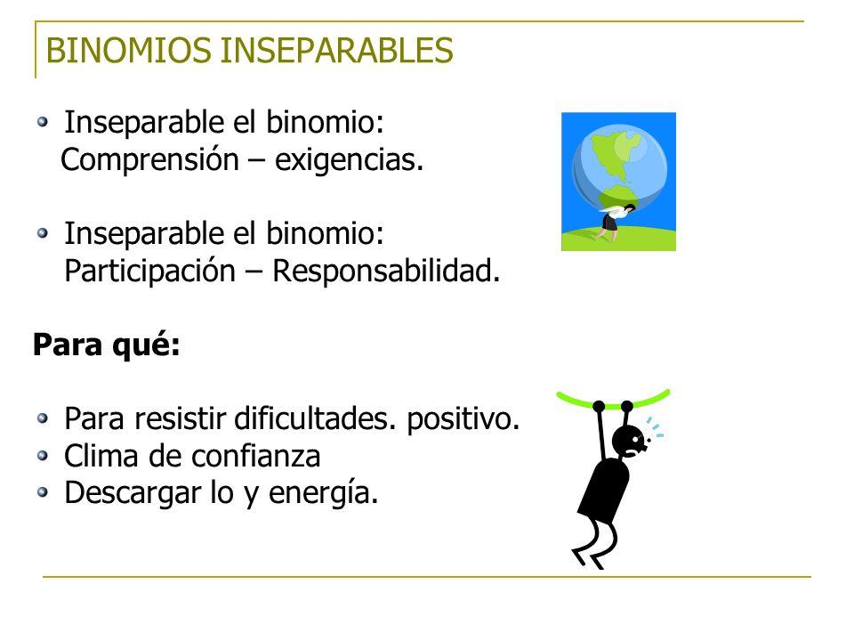 Inseparable el binomio: Comprensión – exigencias. Inseparable el binomio: Participación – Responsabilidad. Para qué: Para resistir dificultades. posit