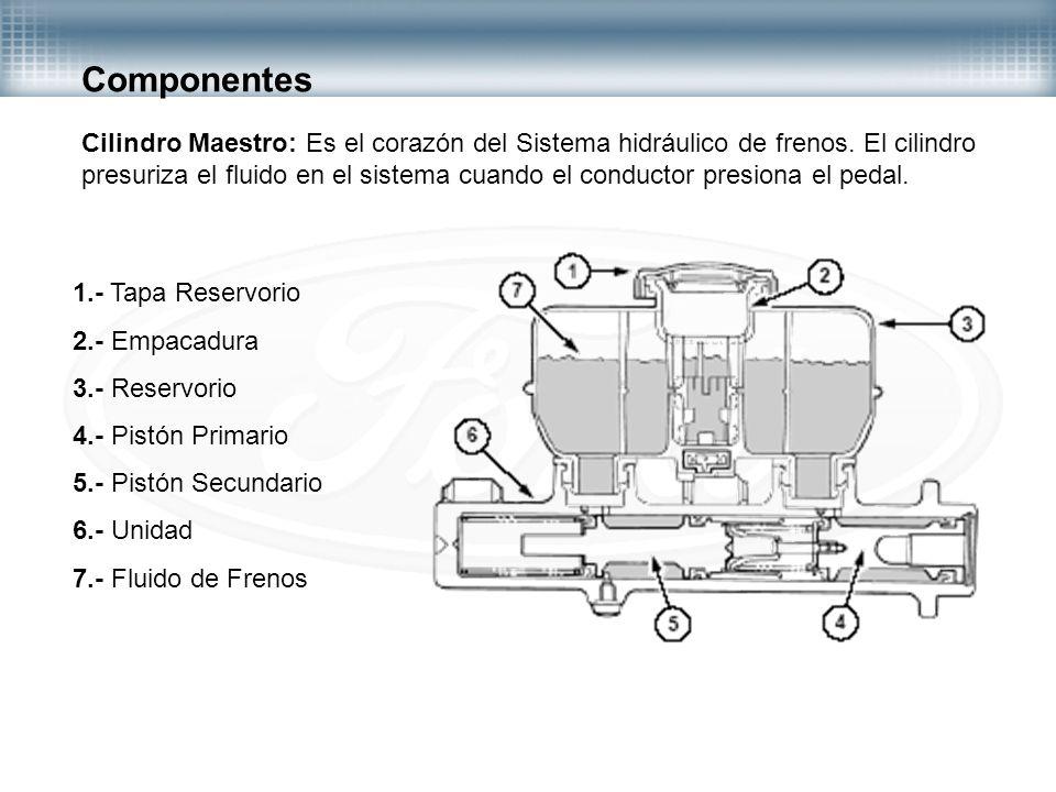 Componentes Cilindro Maestro: Es el corazón del Sistema hidráulico de frenos. El cilindro presuriza el fluido en el sistema cuando el conductor presio