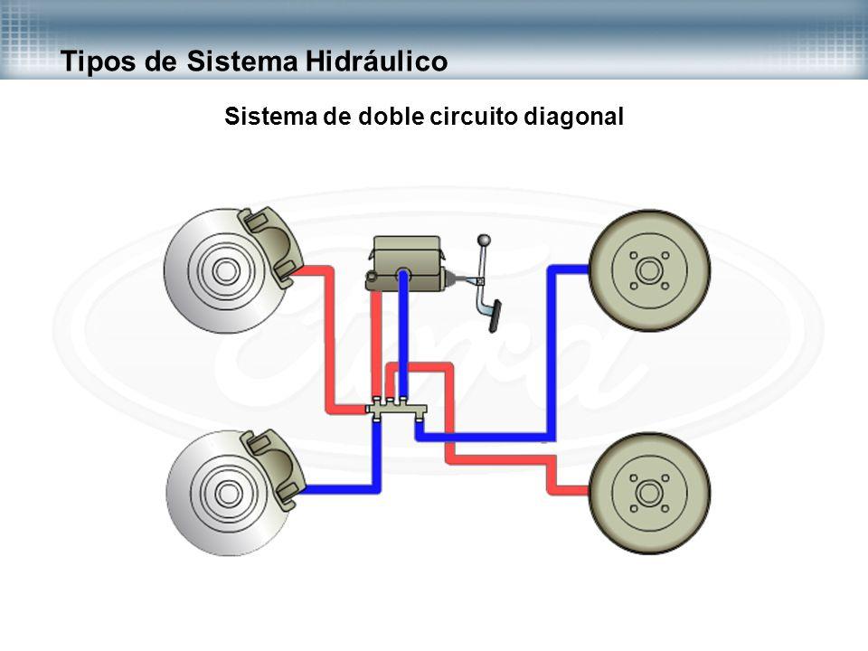 Tipos de Sistema Hidráulico Sistema de doble circuito diagonal