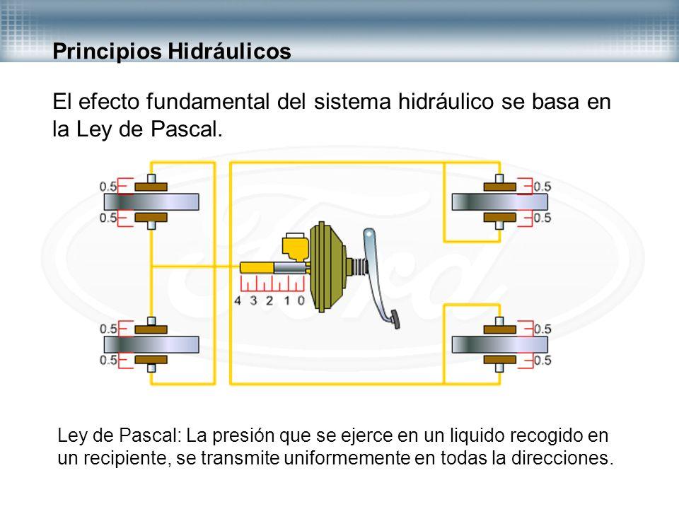 Principios Hidráulicos El efecto fundamental del sistema hidráulico se basa en la Ley de Pascal. Ley de Pascal: La presión que se ejerce en un liquido