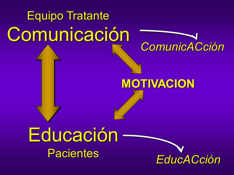 Equipo Tratante Comunicación Educación Pacientes ComunicACción EducACción MOTIVACION