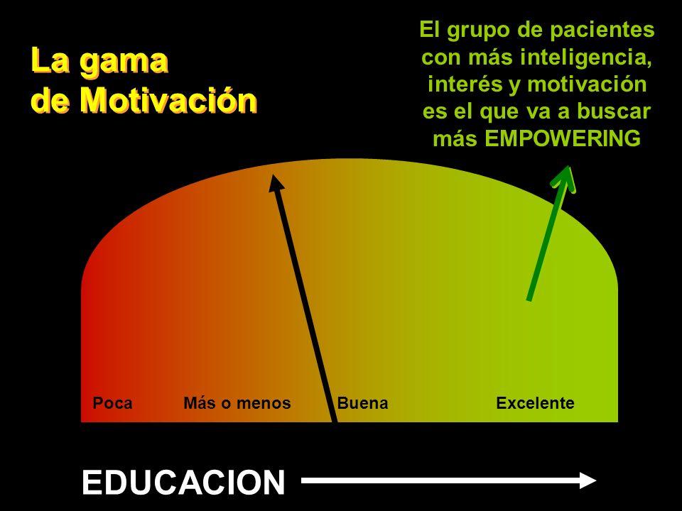 La gama de Motivación PocaMás o menosBuenaExcelente EDUCACION El grupo de pacientes con más inteligencia, interés y motivación es el que va a buscar m