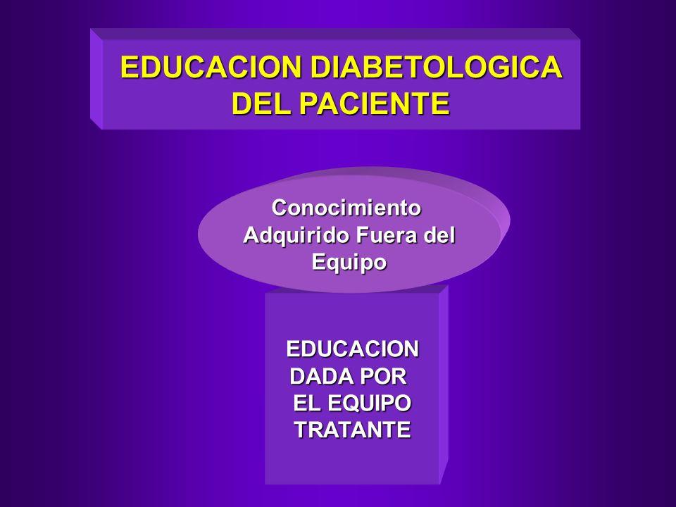 EDUCACION DIABETOLOGICA DEL PACIENTE EDUCACION DADA POR EL EQUIPO TRATANTE Conocimiento Adquirido Fuera del Equipo
