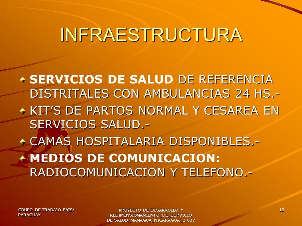 GRUPO DE TRABAJO PAIS: PARAGUAY PROYECTO DE DESARROLLO Y REDIMENSIONAMIENTO_DE_SERVICIO DE SALUD_MANAGUA_NICARAGUA_2.007 15 INFRAESTRUCTURA DE REFEREN
