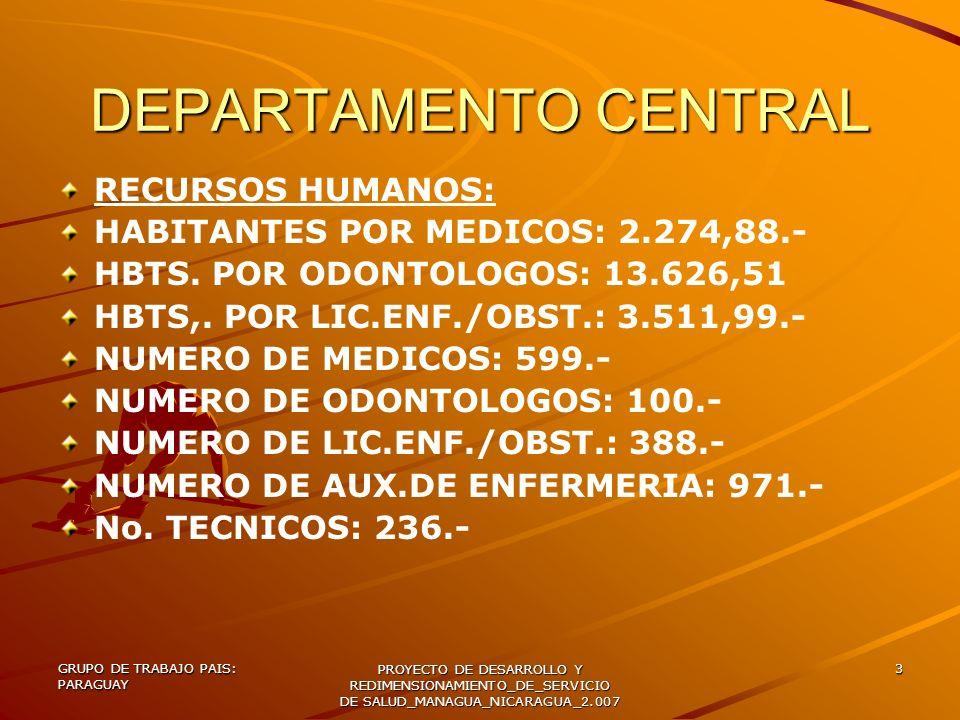 GRUPO DE TRABAJO PAIS: PARAGUAY PROYECTO DE DESARROLLO Y REDIMENSIONAMIENTO_DE_SERVICIO DE SALUD_MANAGUA_NICARAGUA_2.007 14 RECURSOS HUMANOS EXISTENTES RECURSOS HUMANOS CALIFICADOS EN ATENCION PRE-NATAL Y PLANIFICACION FAMILIAR - EN TODOS LOS SERVICIOS – (EXCEPTO DISPENSARIOS DE LA GOBERNATURA) DISPONIBILIDAD DE RECURSOS PARA PARTO NORMAL EN LOS CENTROS CABECERA DISTRITAL.-