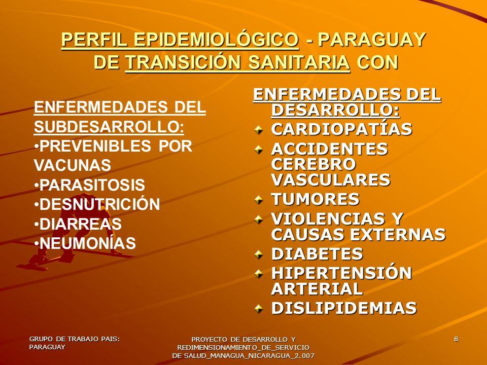 GRUPO DE TRABAJO PAIS: PARAGUAY PROYECTO DE DESARROLLO Y REDIMENSIONAMIENTO_DE_SERVICIO DE SALUD_MANAGUA_NICARAGUA_2.007 9 CAUSA DE EXCLUSIÓN: INTERCULTURALIDAD – ÍNDICE DE ANALFABETISMO: 8% ( Y EN ESPECIAL EN LAS MUJERES), GASTO DE BOLSILLO: RELEVANTE CON UN 3% DEL P.I.B.