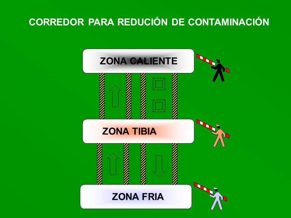 ZONA TIBIA ZONA FRIA ZONA CALIENTE CORREDOR PARA REDUCIÓN DE CONTAMINACIÓN