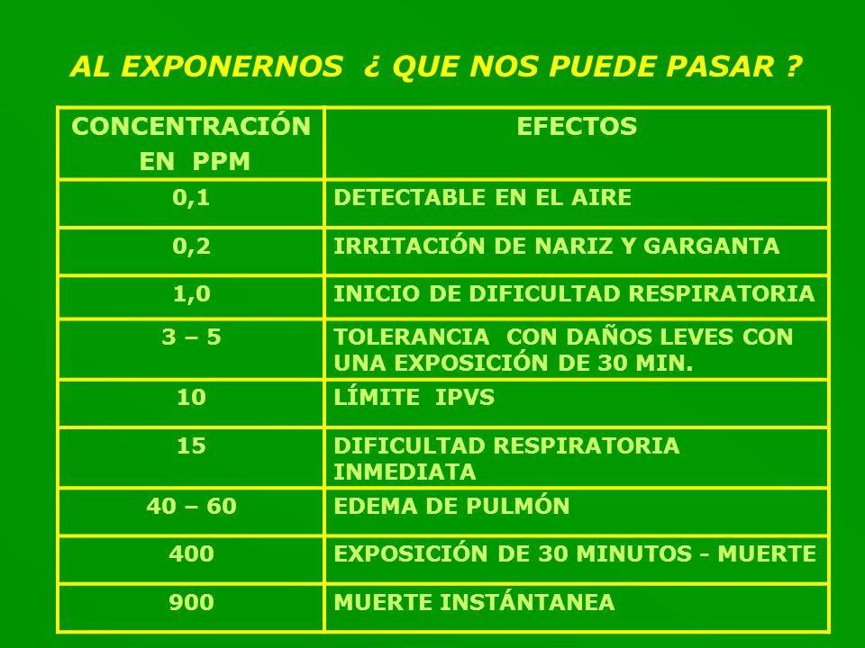 AL EXPONERNOS ¿ QUE NOS PUEDE PASAR .