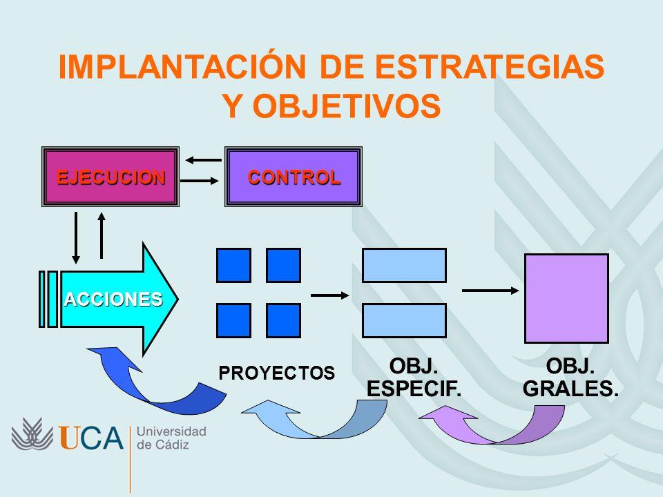 IMPLANTACIÓN DE ESTRATEGIAS Y OBJETIVOS ACCIONES ACCIONES PROYECTOS OBJ. ESPECIF. OBJ. GRALES. EJECUCIONCONTROL