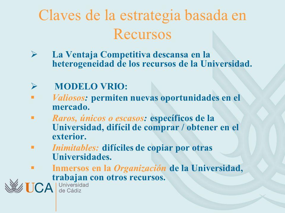 Claves de la estrategia basada en Recursos La Ventaja Competitiva descansa en la heterogeneidad de los recursos de la Universidad. MODELO VRIO: Valios