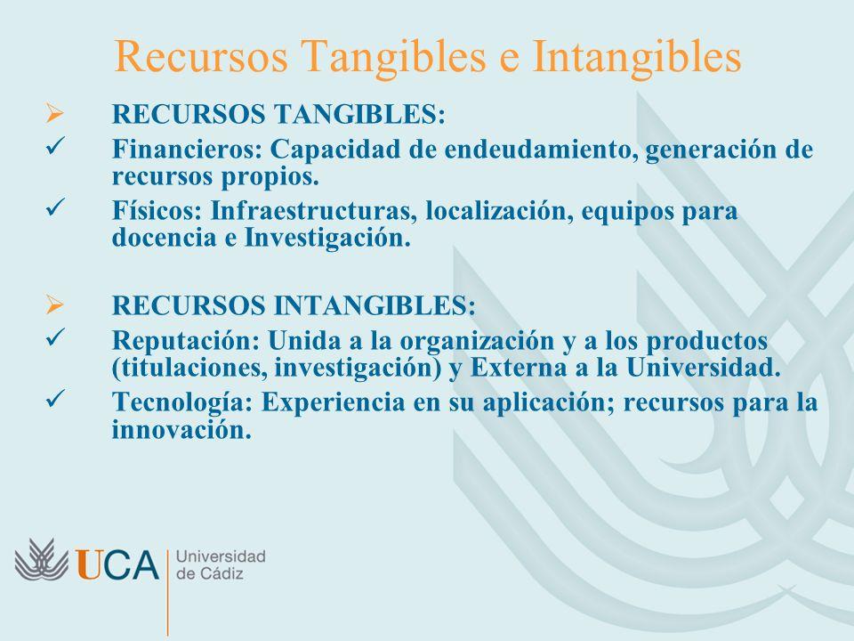 Recursos Tangibles e Intangibles RECURSOS TANGIBLES: Financieros: Capacidad de endeudamiento, generación de recursos propios. Físicos: Infraestructura