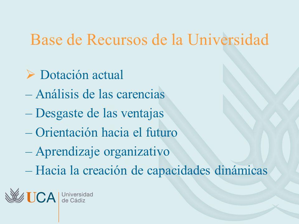 Base de Recursos de la Universidad Dotación actual – Análisis de las carencias – Desgaste de las ventajas – Orientación hacia el futuro – Aprendizaje organizativo – Hacia la creación de capacidades dinámicas