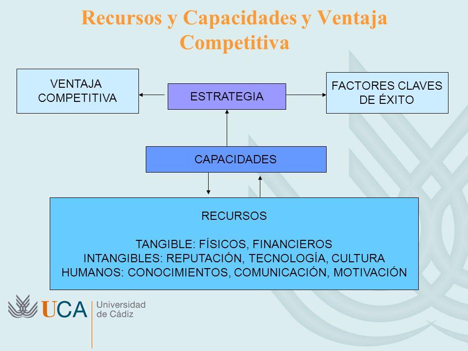Recursos y Capacidades y Ventaja Competitiva VENTAJA COMPETITIVA ESTRATEGIA FACTORES CLAVES DE ÉXITO CAPACIDADES RECURSOS TANGIBLE: FÍSICOS, FINANCIEROS INTANGIBLES: REPUTACIÓN, TECNOLOGÍA, CULTURA HUMANOS: CONOCIMIENTOS, COMUNICACIÓN, MOTIVACIÓN
