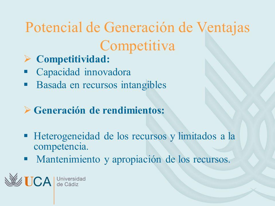 Potencial de Generación de Ventajas Competitiva Competitividad: Capacidad innovadora Basada en recursos intangibles Generación de rendimientos: Heterogeneidad de los recursos y limitados a la competencia.