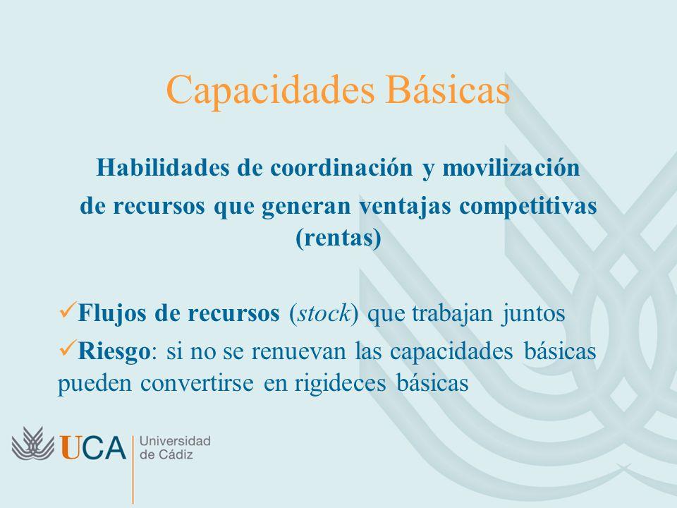Capacidades Básicas Habilidades de coordinación y movilización de recursos que generan ventajas competitivas (rentas) Flujos de recursos (stock) que t